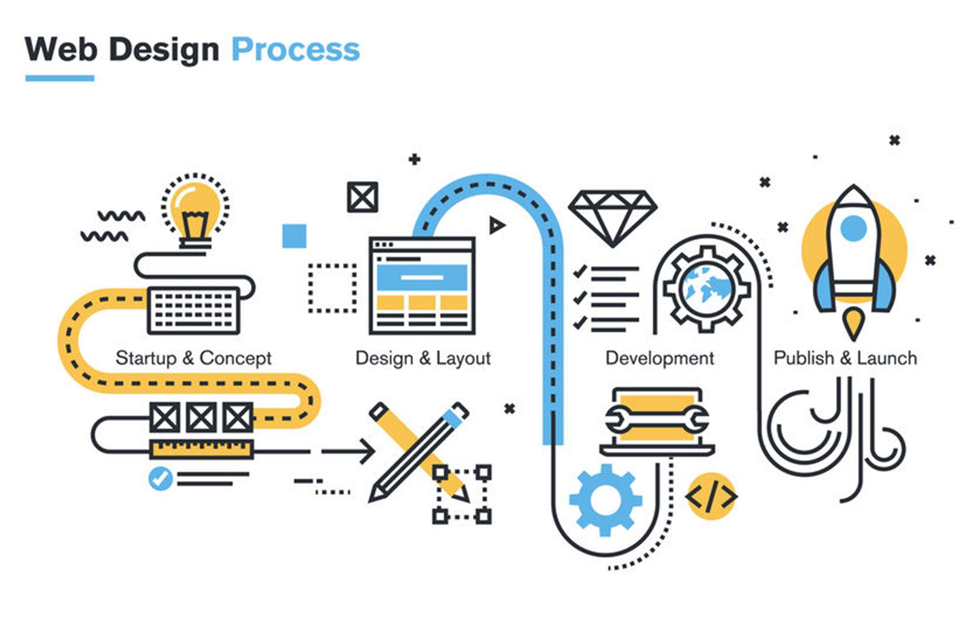 WebDesignProcess